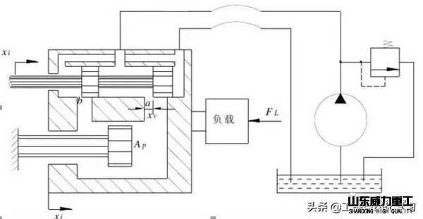 液压伺服系统原理图