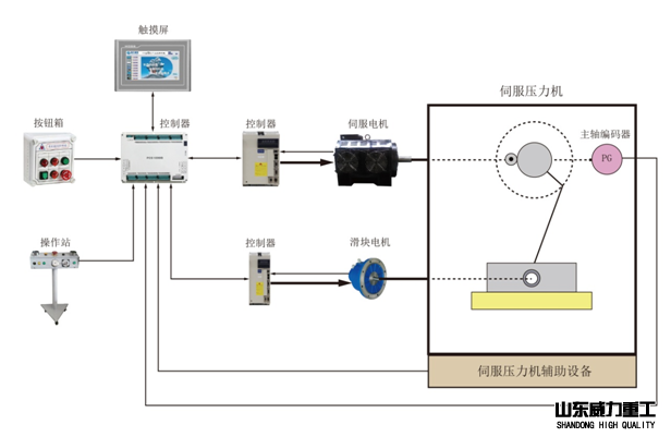伺服液压机原理图示